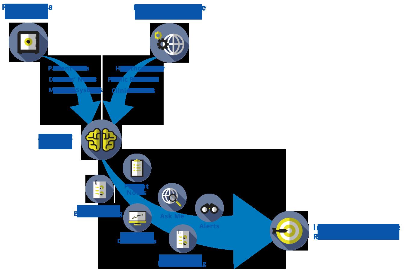 Pluaris for healthcare workflow diagram