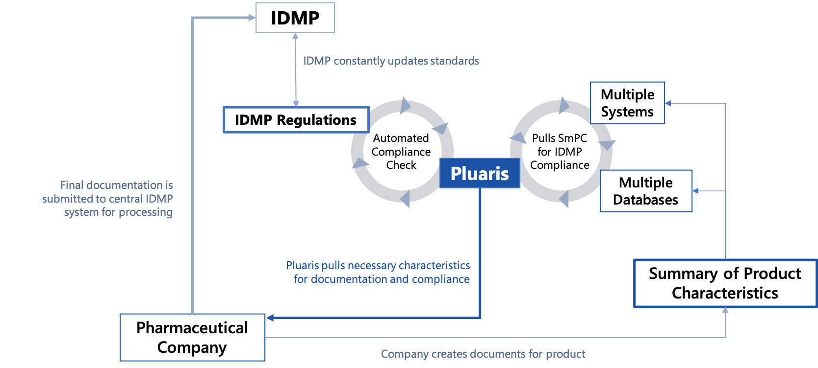 diagram of IDMP software compliance